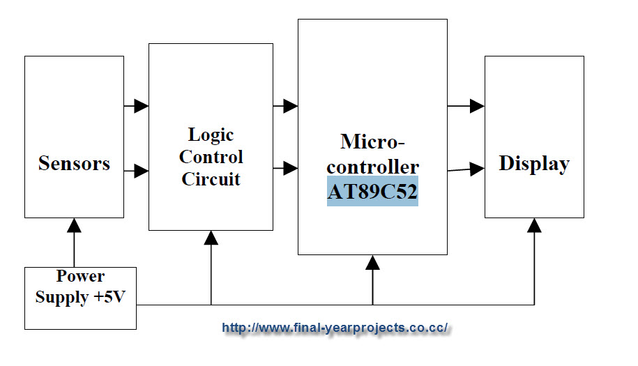thesis microcontroller based project Master thesis microcontroller project thesis microcontroller projects abstracts and downloads for abstract a microcontroller-based masters thesis:jun.