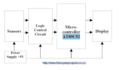Micro-controller based Bidirectional Visitor Counter Electronics Project Report