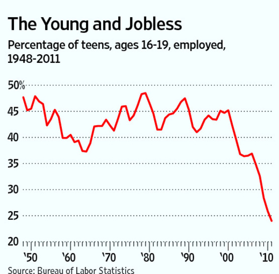 The nearby chart chronicles the teen employment percentage over time, ...