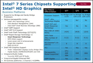 Chipset Intel 7 Series for Business