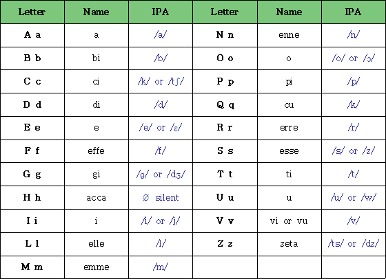 Another Way to Die: 1. Italian Alphabet and Pronunciation