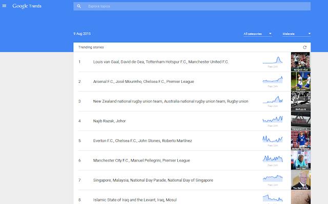 Trending Keywords Google Search?