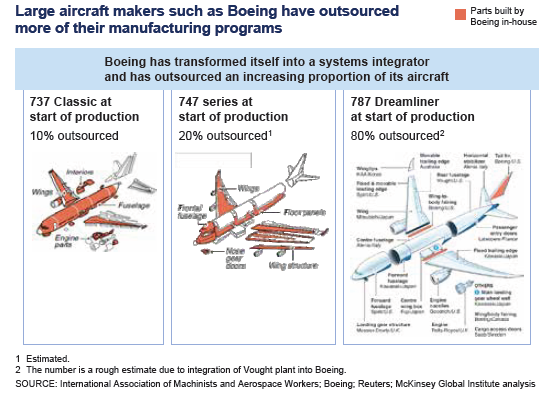 the effects of outsourcing on boeing Has boeing, in effect, ceased to be a maker of large commercial aircraft however, outsourcing, as management professes to see it, is unavoidable—the best and perhaps the only means of holding labor and structural costs within financially stable bounds.