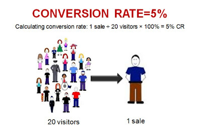 8 Mistakes That Lower The Website Conversion Rate
