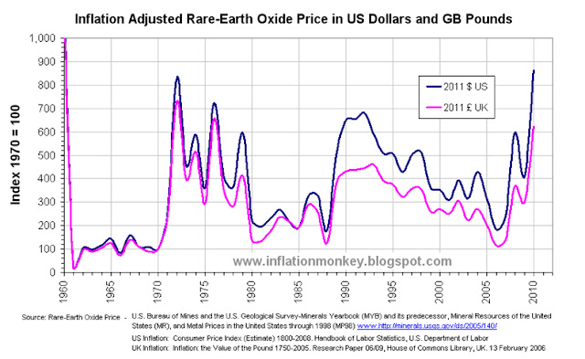 Graph showing the inflation adjusted price of rare earths since 1960 and clearly shows that the real price is as expensive as it was in the early 1970's.