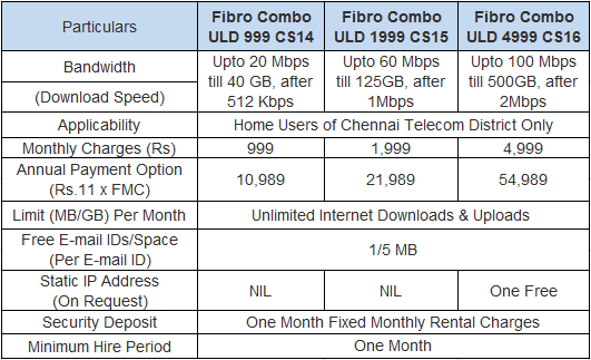 BSNL 100 Mbps Fibernet Unlimited Internet Tariff Plans