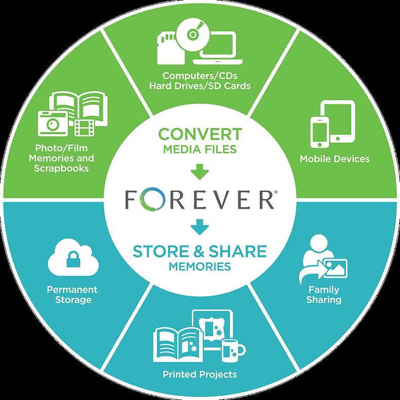 Shop Forever