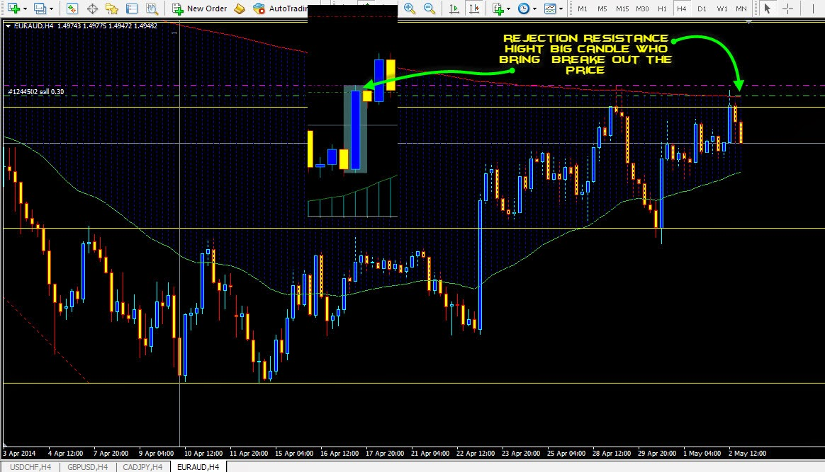 Q forex strategies