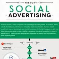 Línea del tiempo-Publicidad-Redes Sociales