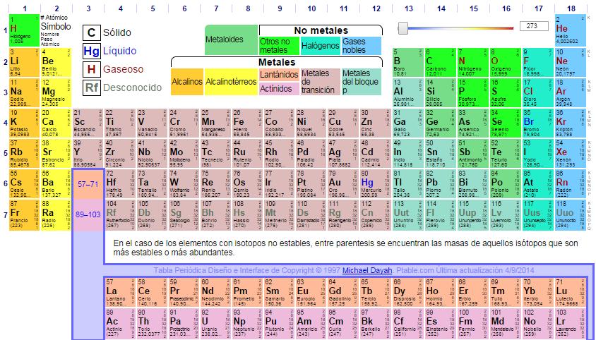 Ciencias nigoda puedes ver una tabla peridica dinmica con videos de cada elemento qumico y sus propiedades fsicas y qumicas haciendo clic aqu urtaz Image collections
