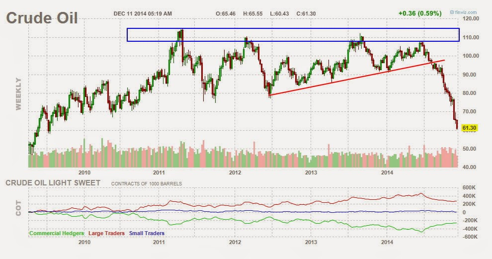 crude oil weekly chart gráfico semanal petróleo