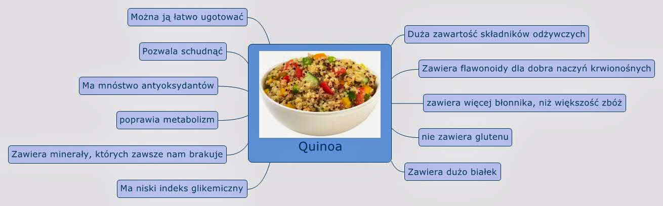 Właściwości quinoa