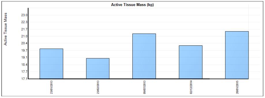 FitBits | muscle mass measurements - Body Optimum Brighton