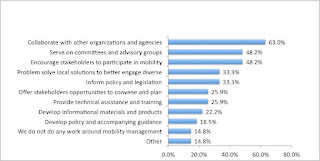 Chart of Figure 3: Type of Work Related to Mobility Management