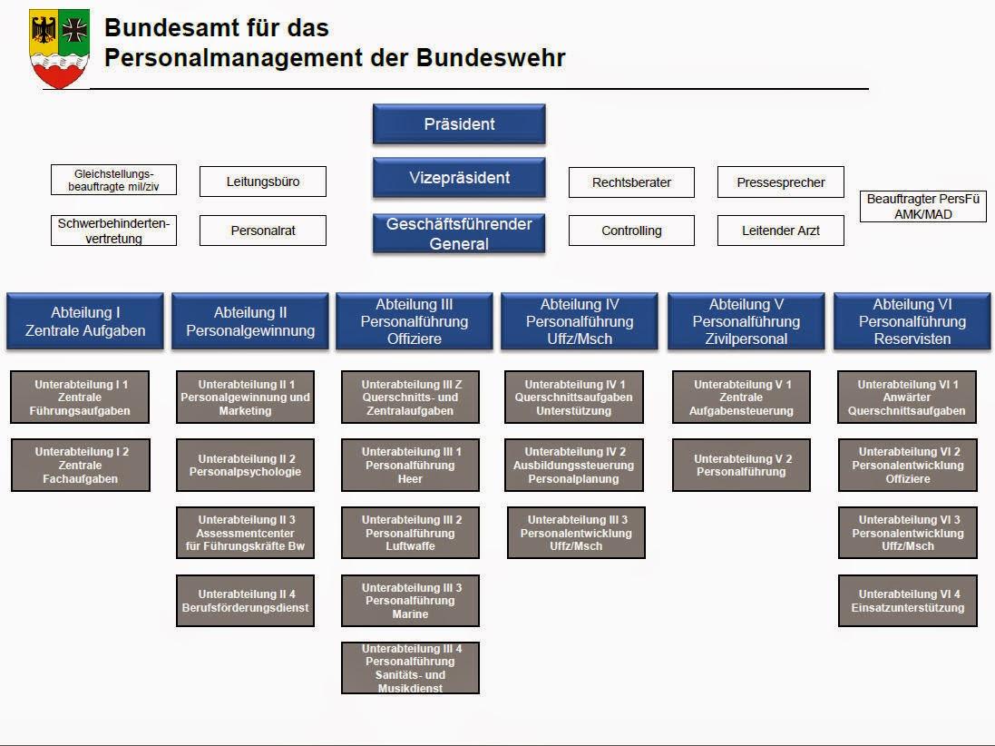 Rsu Kr 228 Fte Der Bundeswehr Bundesamt F 252 R Das