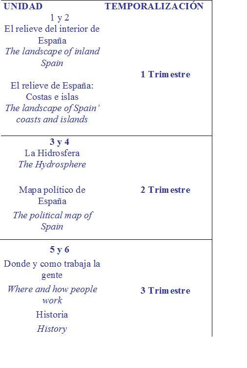Temp. de C. Sociales