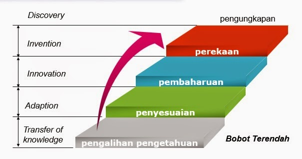 September 2015 page 3 oiite 1 taraf pengalihan pengetahuan ccuart Image collections