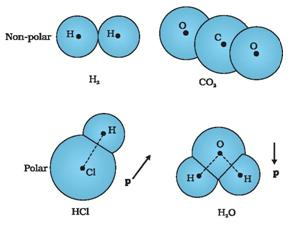 how to know the molecule is polar or nonpolar