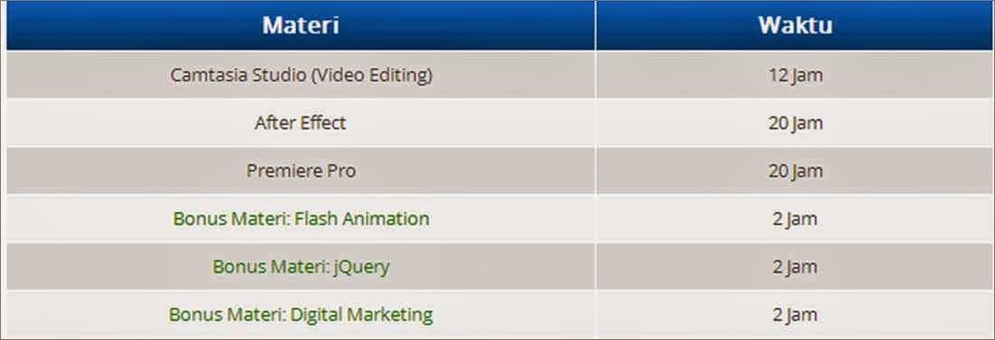Materi Video Editing