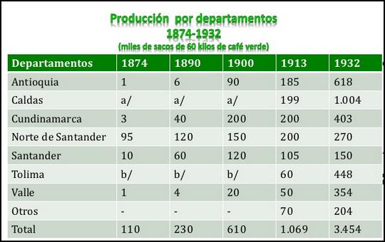 Produccion De Cafe En Colombia Por Departamentos