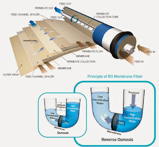 Beauchamp Water Treatment Blogspot Reverse Osmosis What
