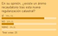 ENCUESTA DE LA EDICIÓN ANTERIOR (Resultados)