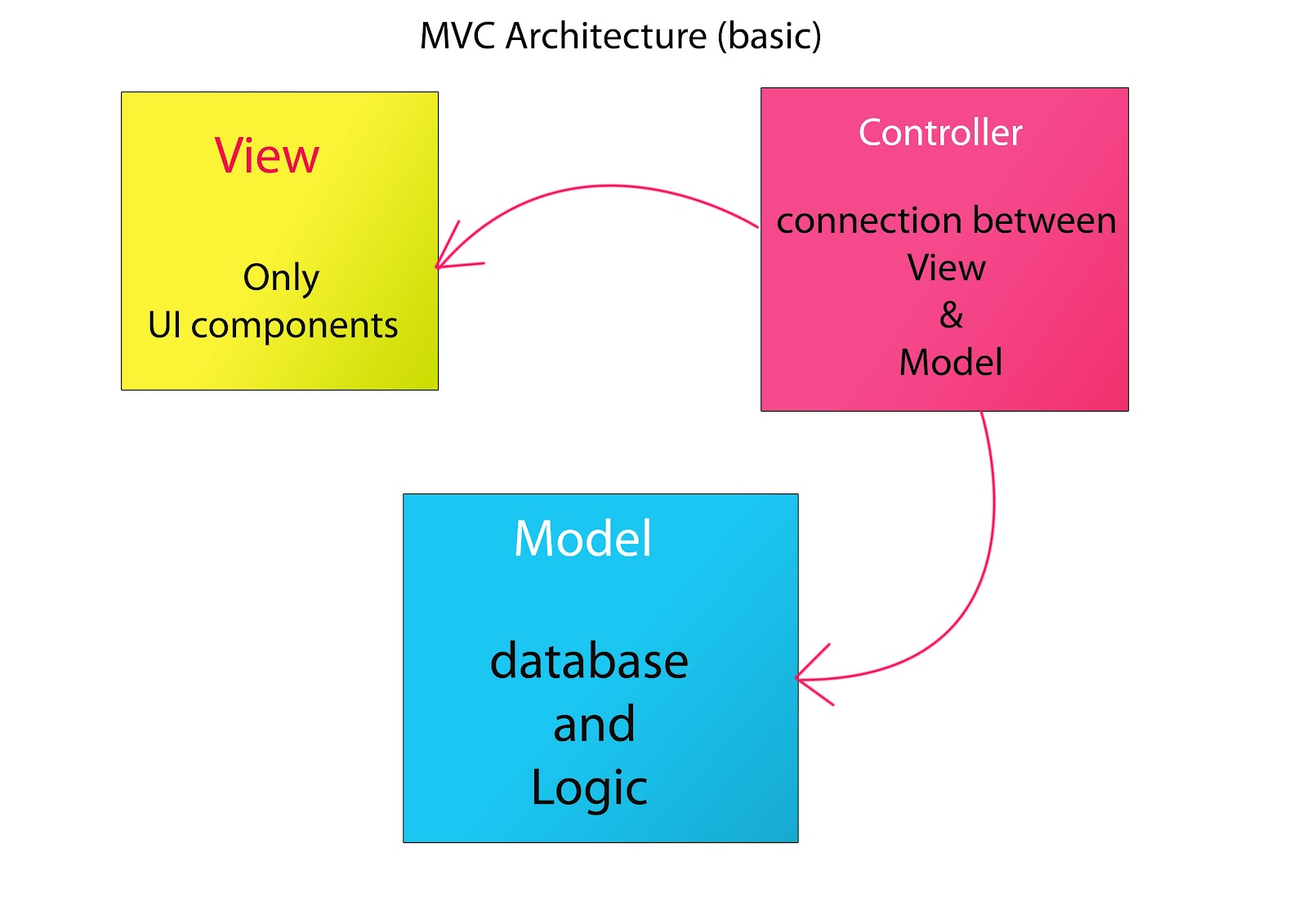 Mvc adding 2 numbers program padman labs for Architecture java