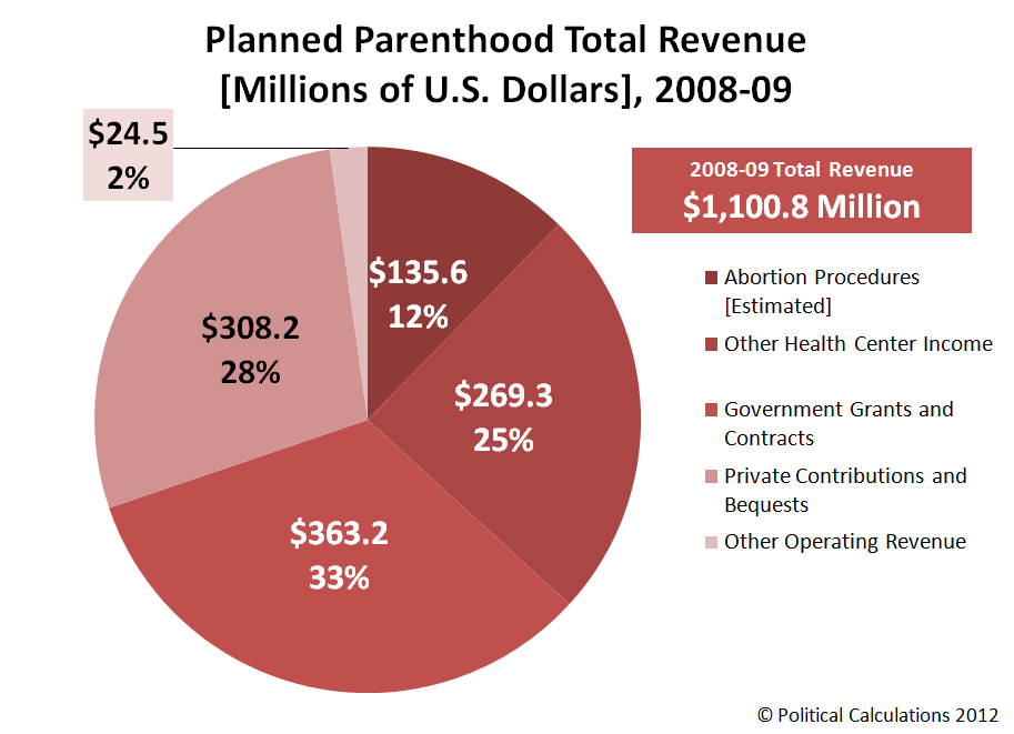 Planned Parenthood Total Revenue [Millions of U.S. Dollars], 2008-09