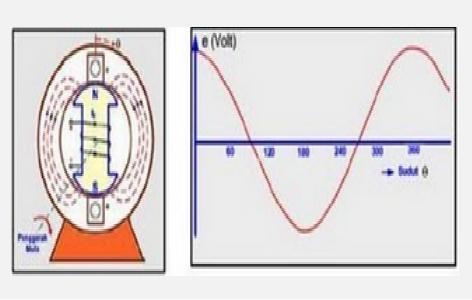 Electronics Working Principle of synchronous generator