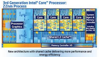 Download Intel IvyBridge Display Drivers