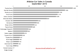 Canada midsize car sales chart September 2015