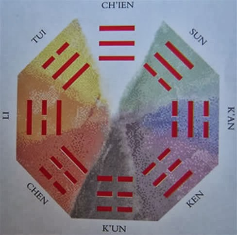 Os 8 Trigramas