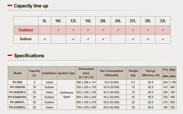 inilah spec harga detail  Paloma PH 163EWH