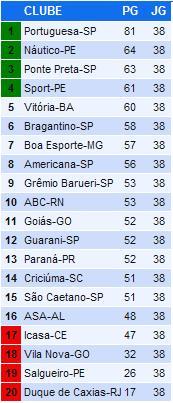 Tabela de Classificação - Campeonato Brasileiro - Série B