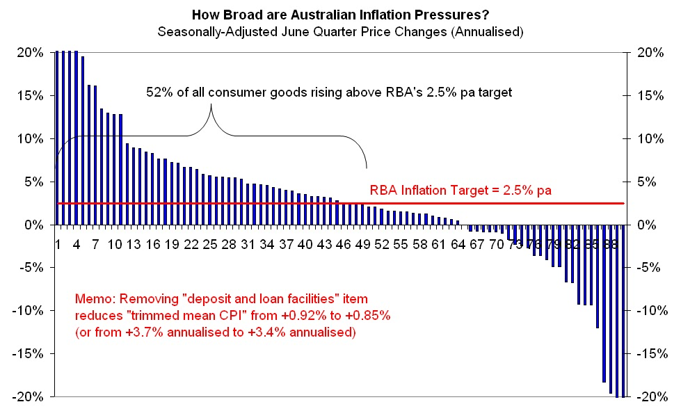 analysis of inflation based on australia Since long-term interest rates are generally different from short-term interest rates (normally, longer term rates are higher), the graph has a slope or curve to it this.