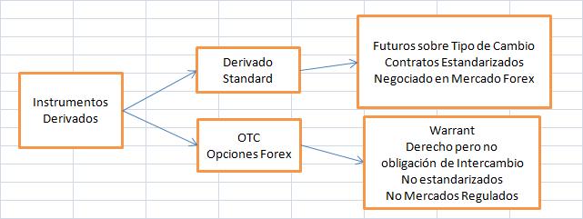 Forex mercado otc