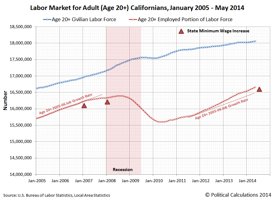 Labor Market for Adult (Age 20+) Californians, January 2005 through May 2014