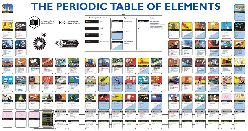 Tech Coach The Periodic Table Of Elements