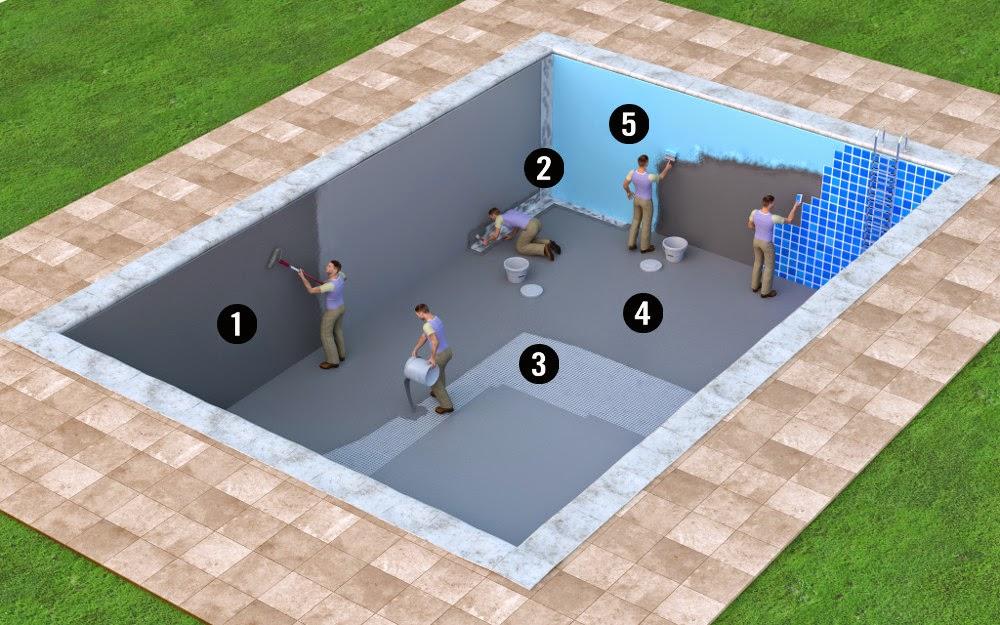 Kết quả hình ảnh cho chống thấm bể bơi