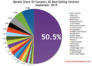 Canada best selling autos market share chart September 2015
