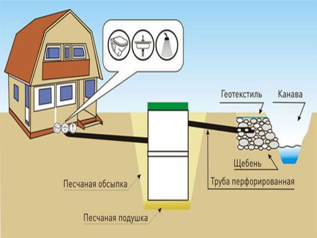 Индивидуальный подвод и отвод воды
