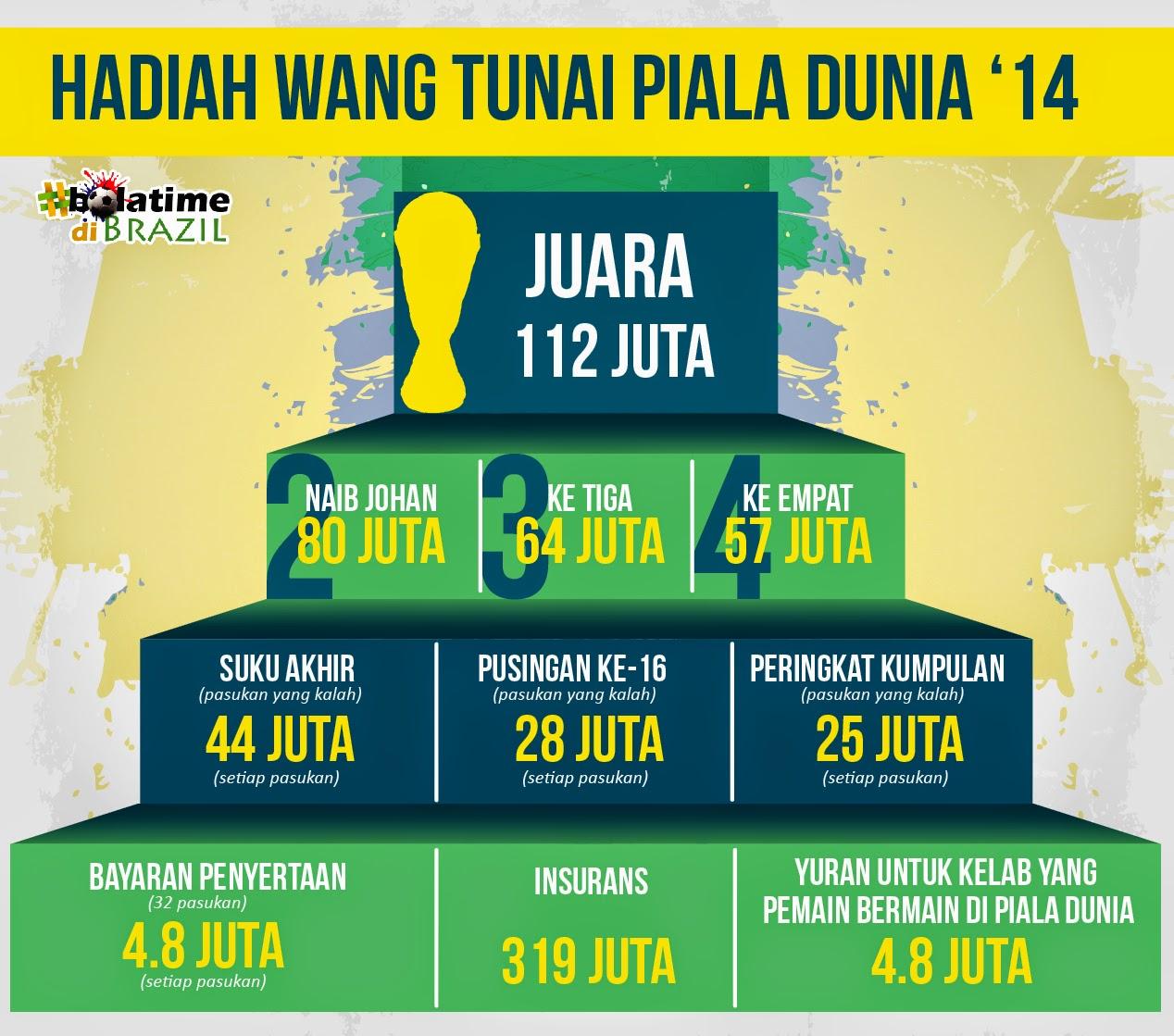Berapakah Hadiah Juara Piala Dunia 2014?