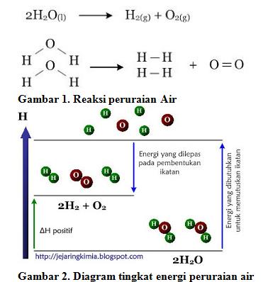Alvi nurdiana energi ikatan untuk menghitung perubahan entalpi reaksi diagram tingkat energi peruraian air ada 2 tahapan dalam reaksi seperti yang ditunjukkan pada diagram entalpi pada gambar 2 1 ccuart Images