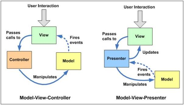 Yii framework forum mvc vs mvp vs mvvm mvc three components view your ui model your business entities data that view is displaying controller contains the logic that alters the ccuart Images