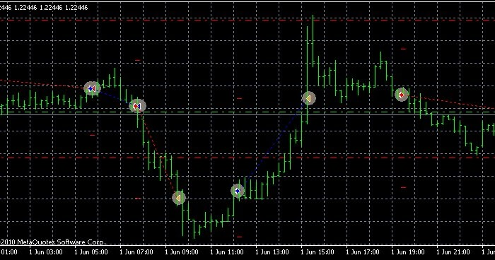 No loss forex robot free download