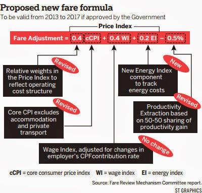 Airfare Rates