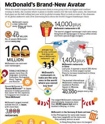 Big Mac's Interesting Facts