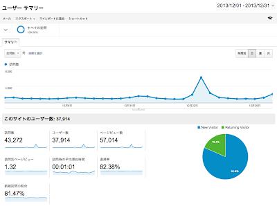 Google Analytics 2013年12月のデータ