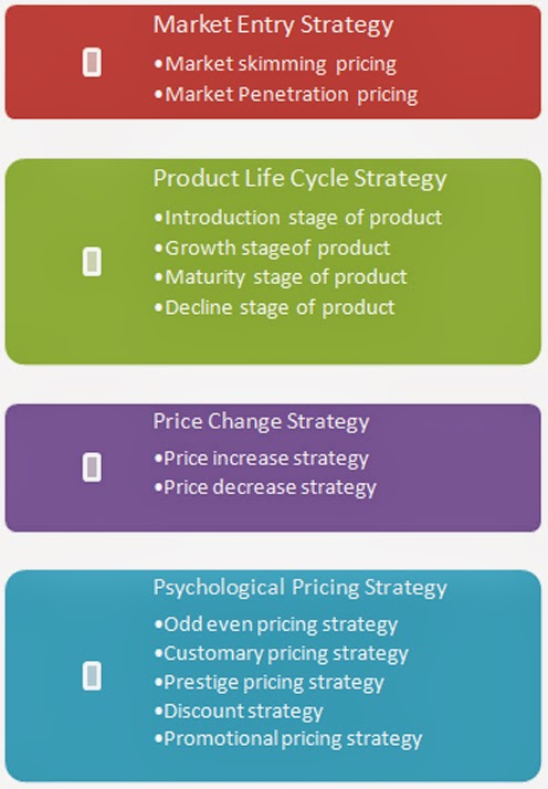 project analysis pricing strategies marketing