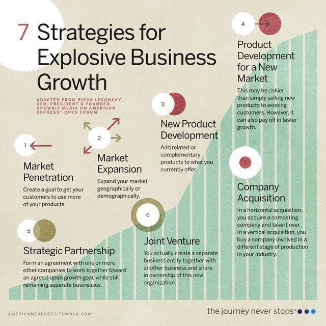 7 strategies for explosive business growth